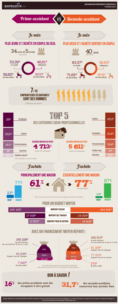profil de l'emprunteur 2014