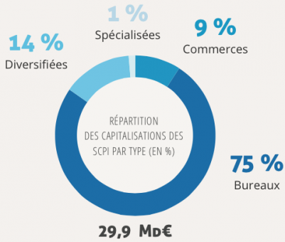 repartition scpi