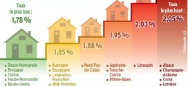 Des taux d'intérêt encore plus bas