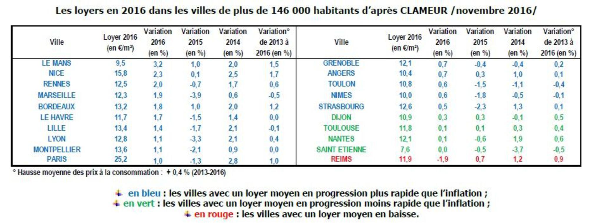 loyers grandes villes 2016